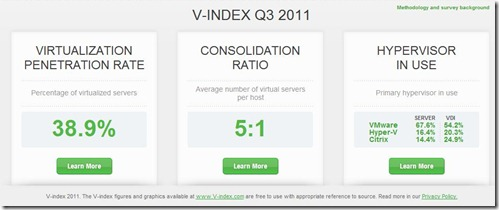 v-index_snapshot