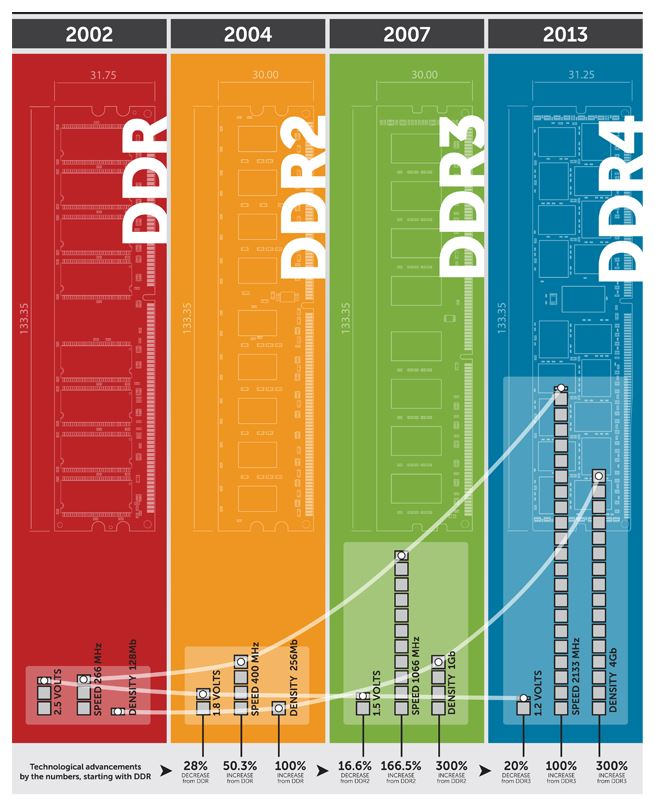 Canadian Web Hosting looks to integrate DDR4 RAM